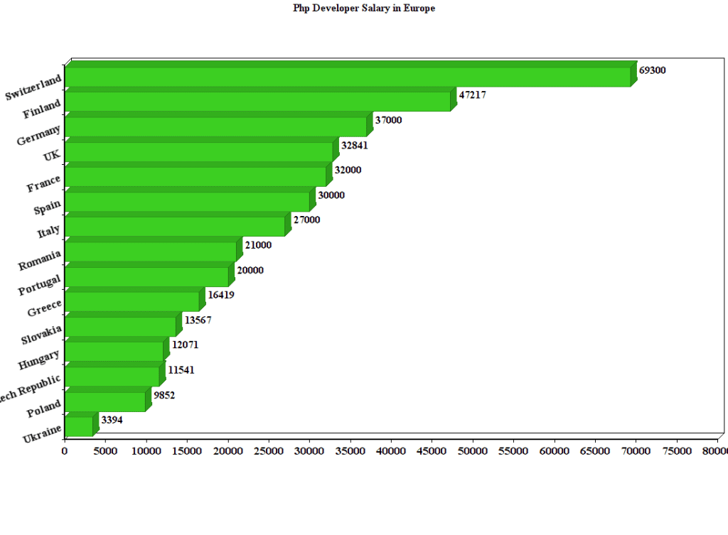 php developer salary europe