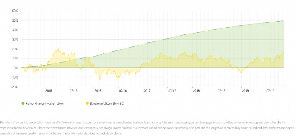 fellowfinance review chart