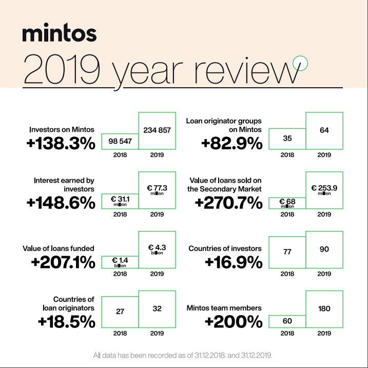 mintos 2019 review
