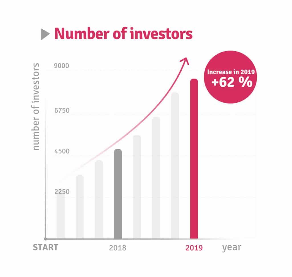 Bondster review investors