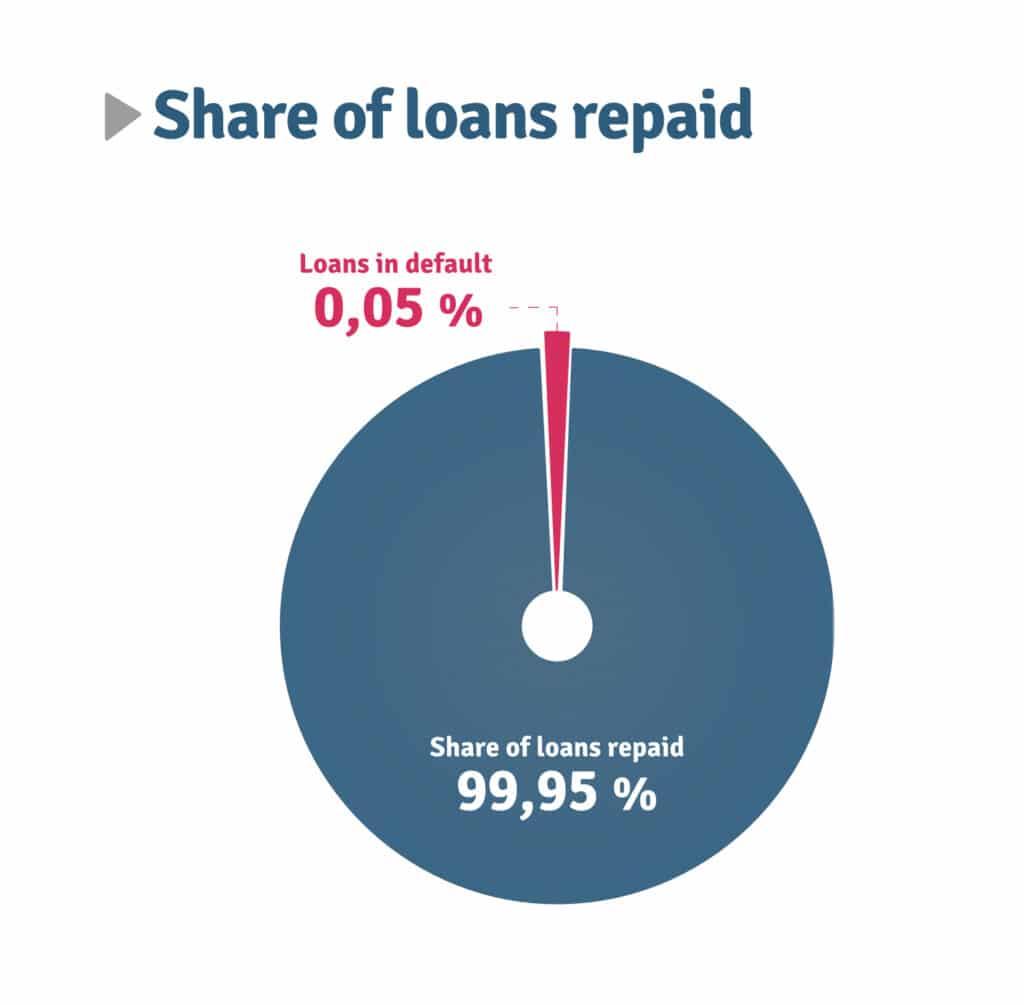 bondster review loans repaid